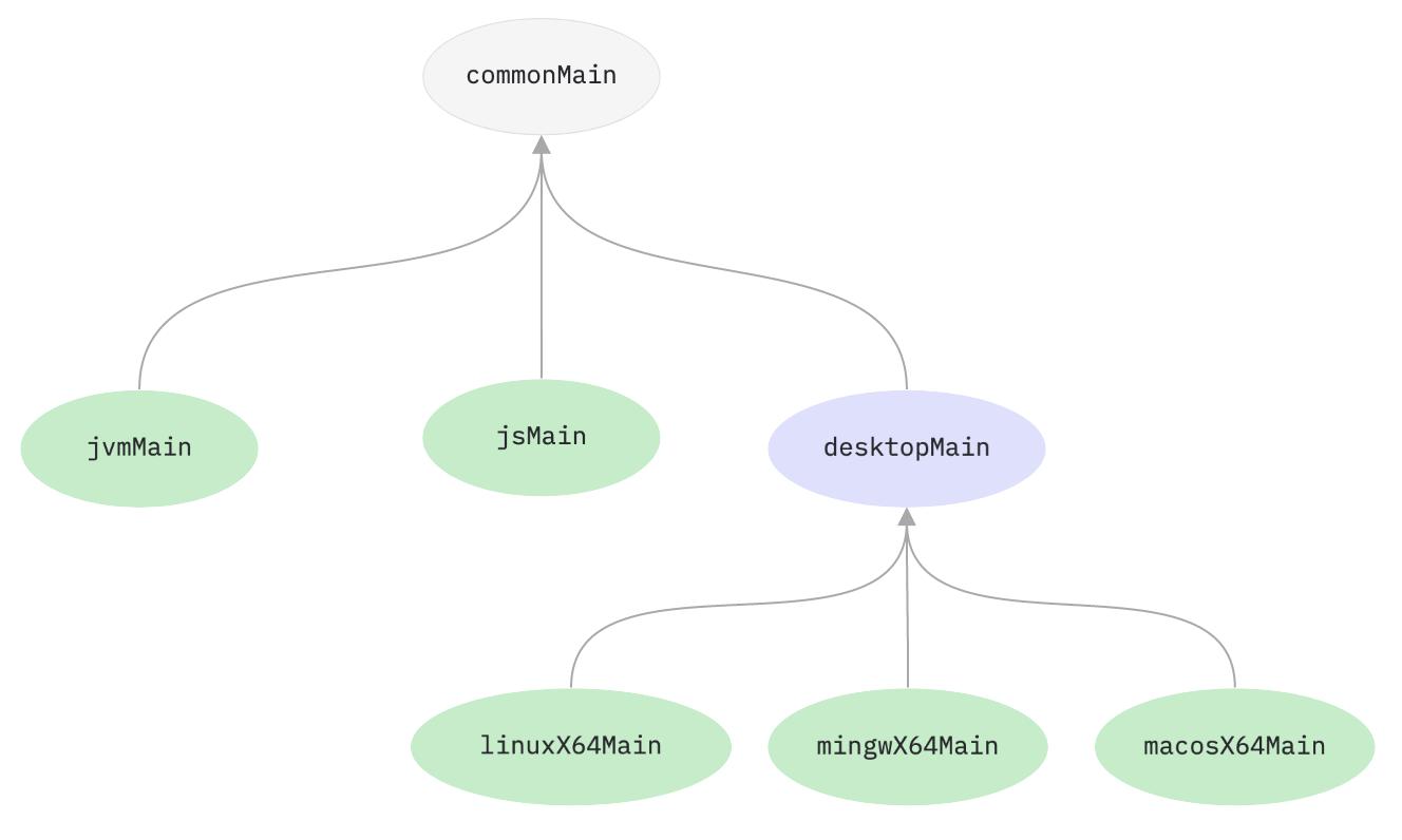 desktopMain-hierarchy