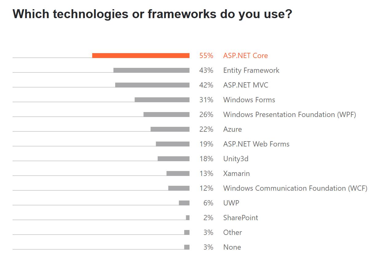 Frameworks used