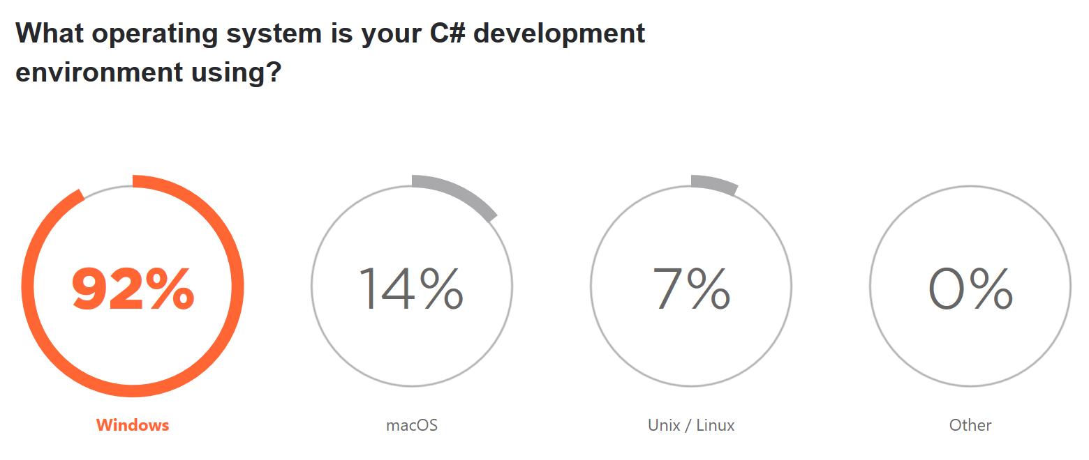 Windows OS is popular