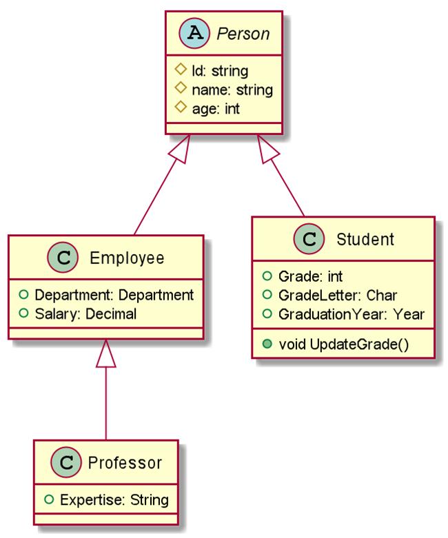PlantUML Class Diagram