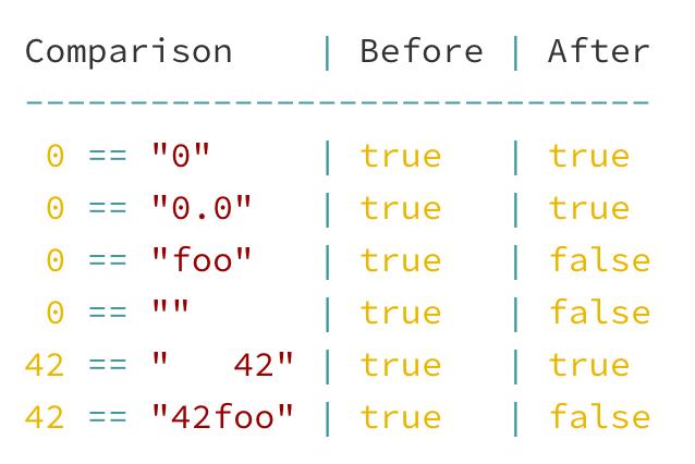 Saner string to number comparisons