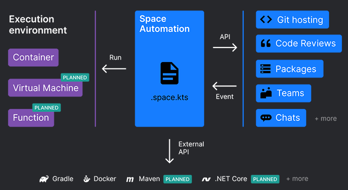 JetBrains Space Automation