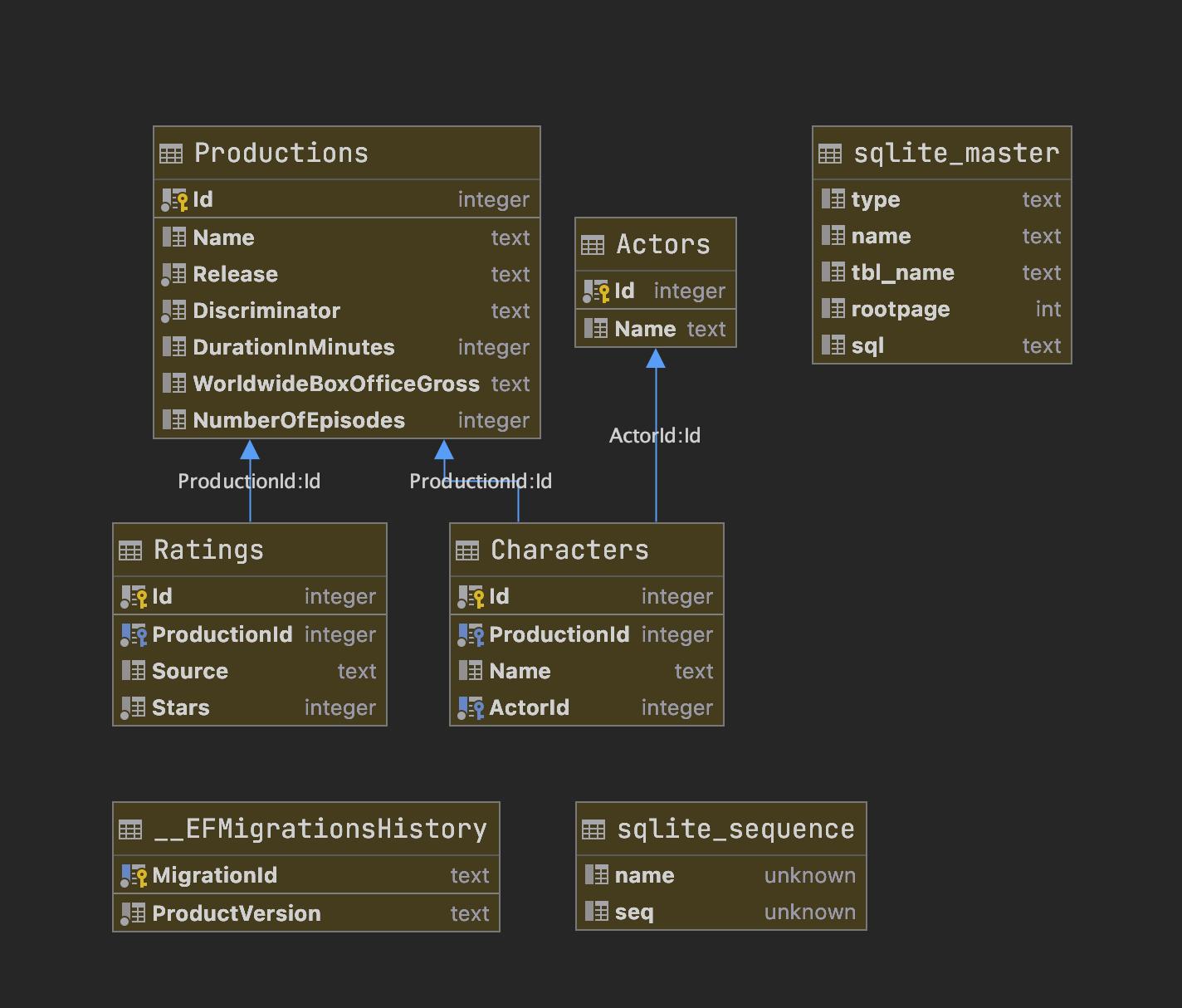 database diagram tool in Rider