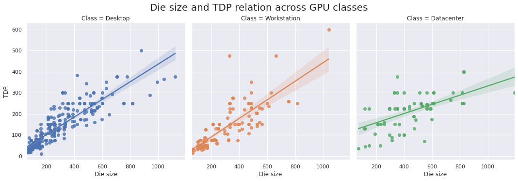 Die size and TDP relation across GPU classes