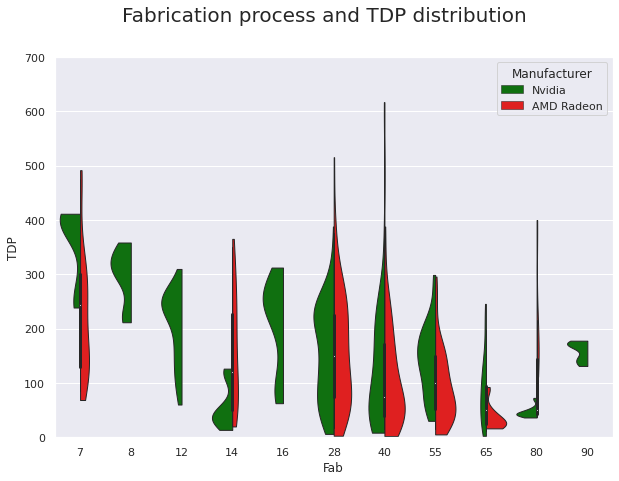 Fabrication process and TDP distribution