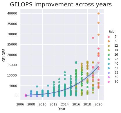 GFLOPS improvement across years