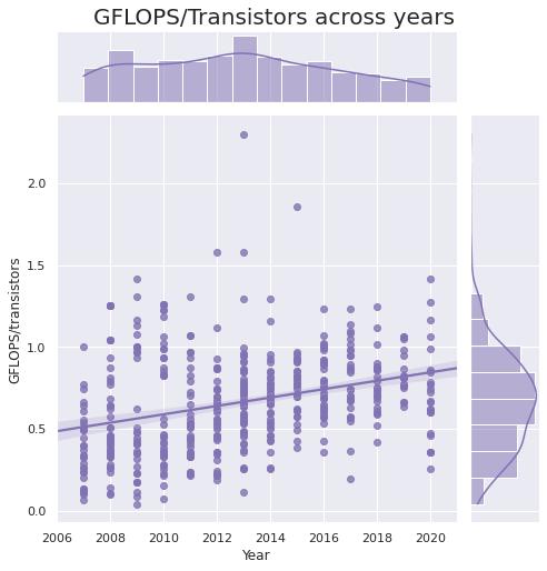 GFLOPS/Transistors across years