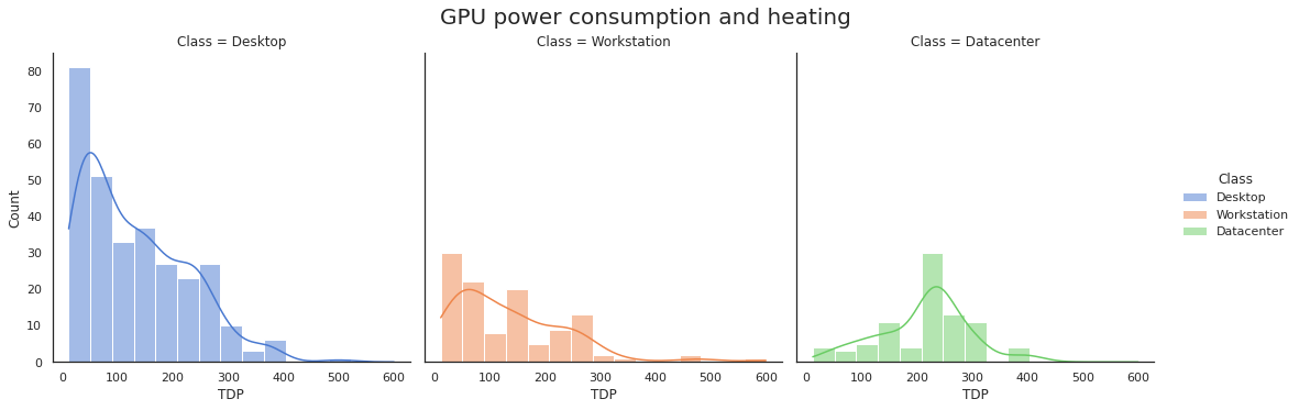 GPU power consumption and heating