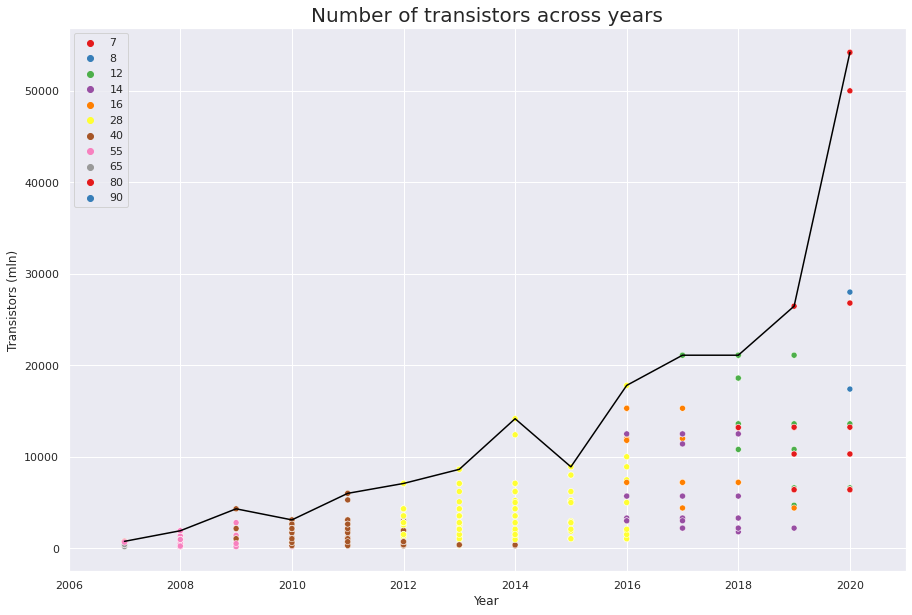 Number of transistors across years