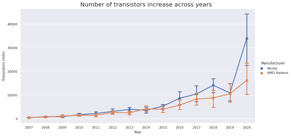 Number of transistors increase across years