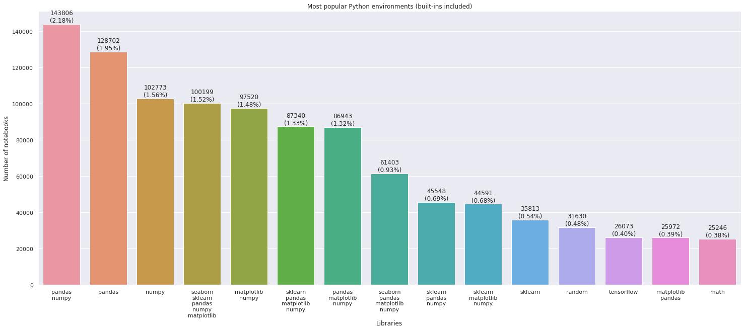 Top Data Science environments