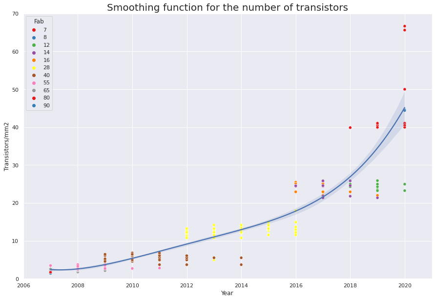 Smoothing function for the number of transistors