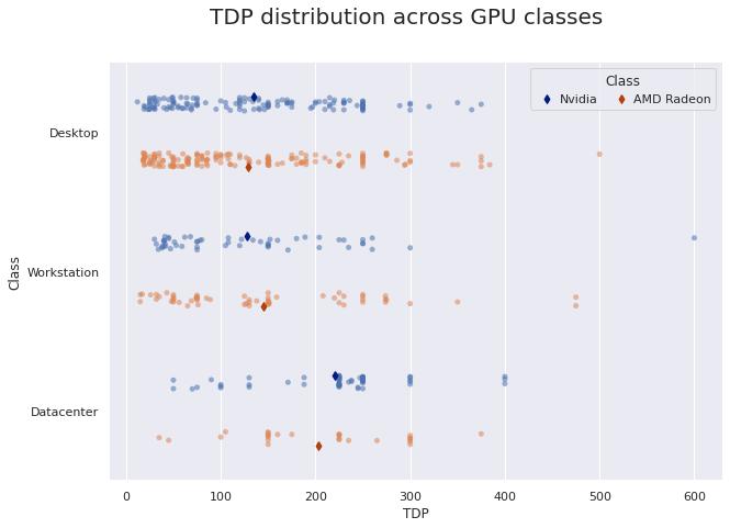 TDP distribution across GPU classes