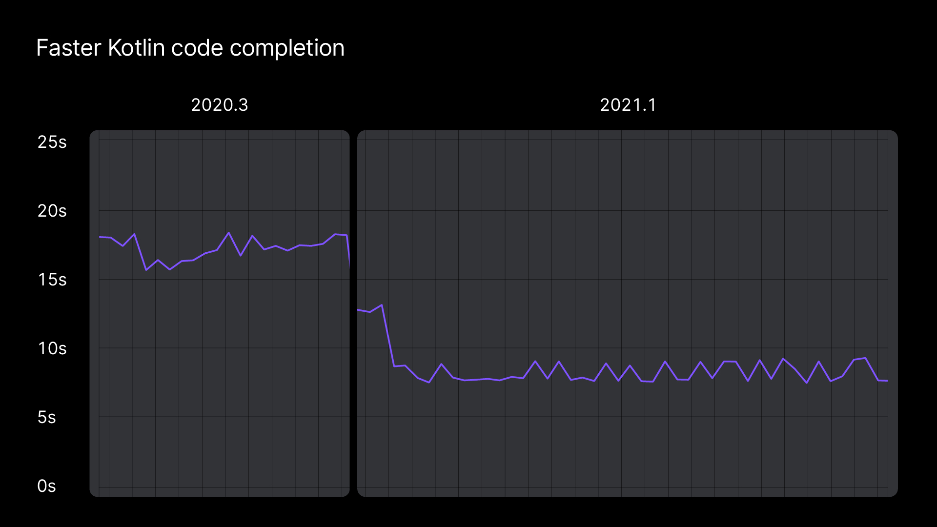 Complementação de código Kotlin mais rápida