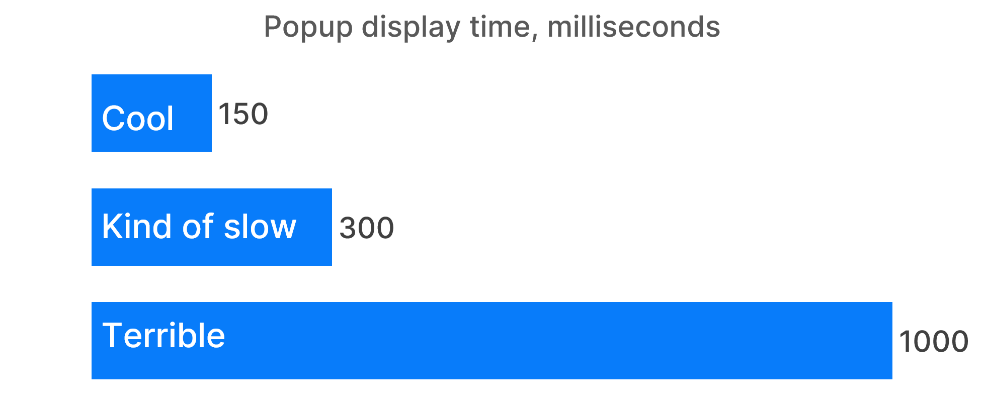 A bar chart about the popup display time in milliseconds. It contains three numbers. 150 milliseconds is called cool. 300 milliseconds is called kind of slow. 1000 milliseconds is called terrible.