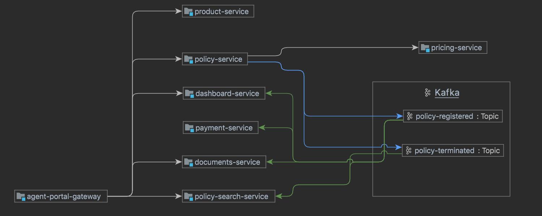 Frameworks - Microservices diagram