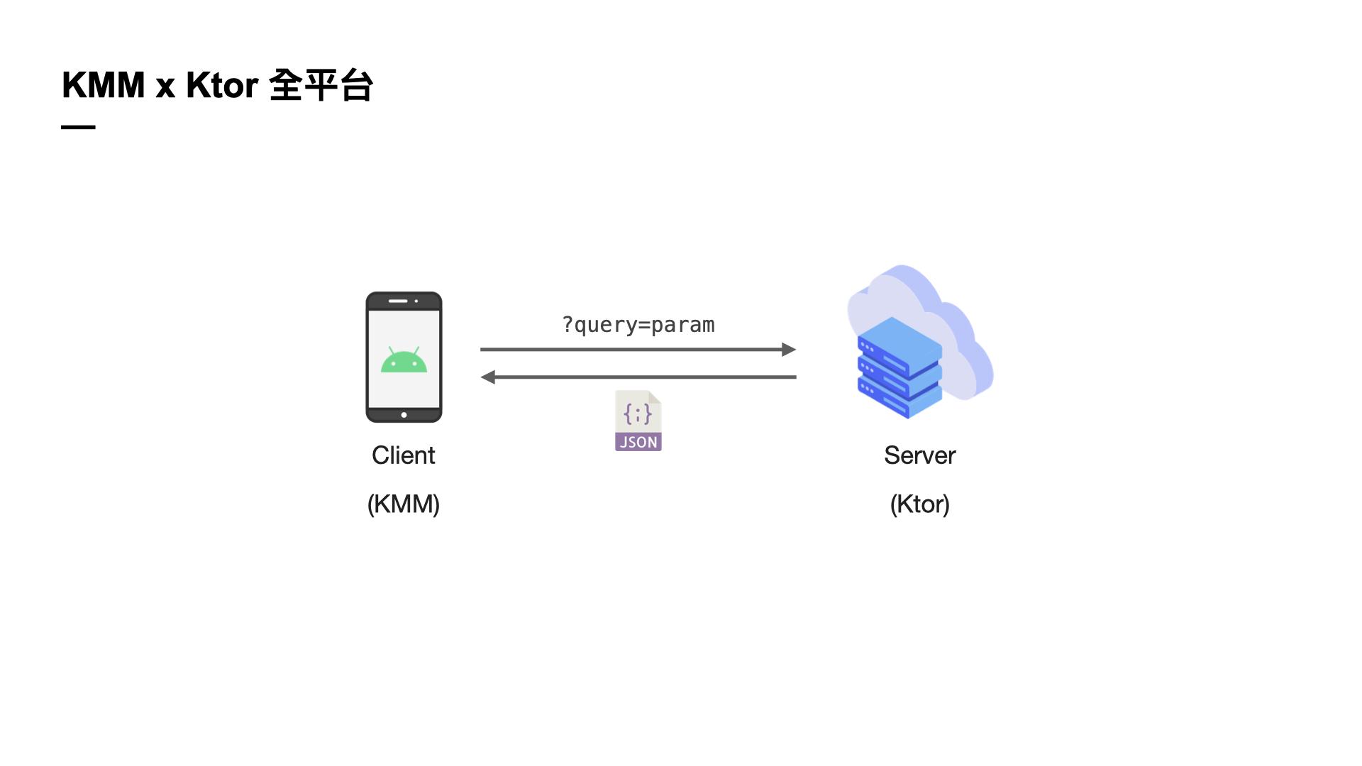 KMM x Ktor 全平台
