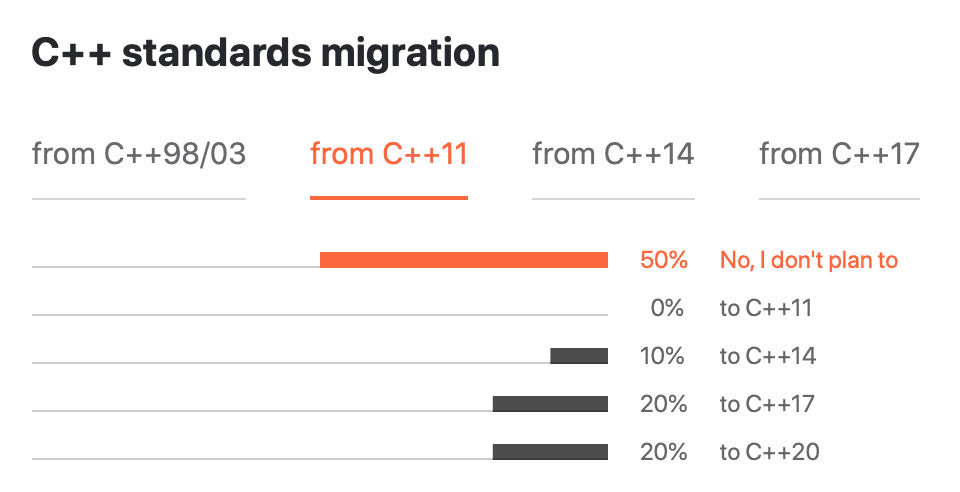 Migration from C++11