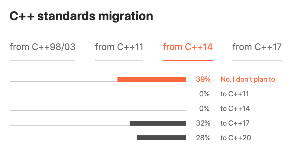 Migration from C++14
