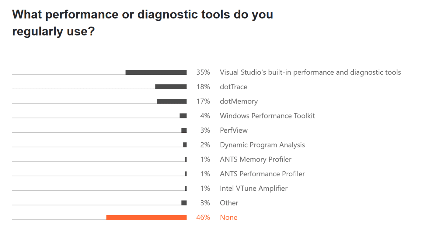 More people need to use diagnostic tools to keep systems healthy