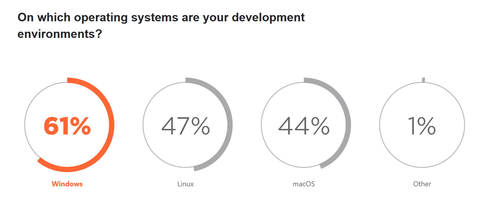 Most popular OS for .NET development is Windows, then Linux and macOS