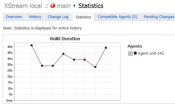 Statistics Tab